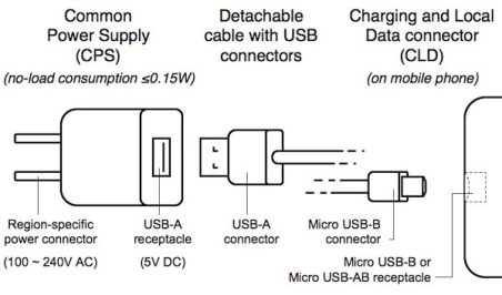 Common charging components.
